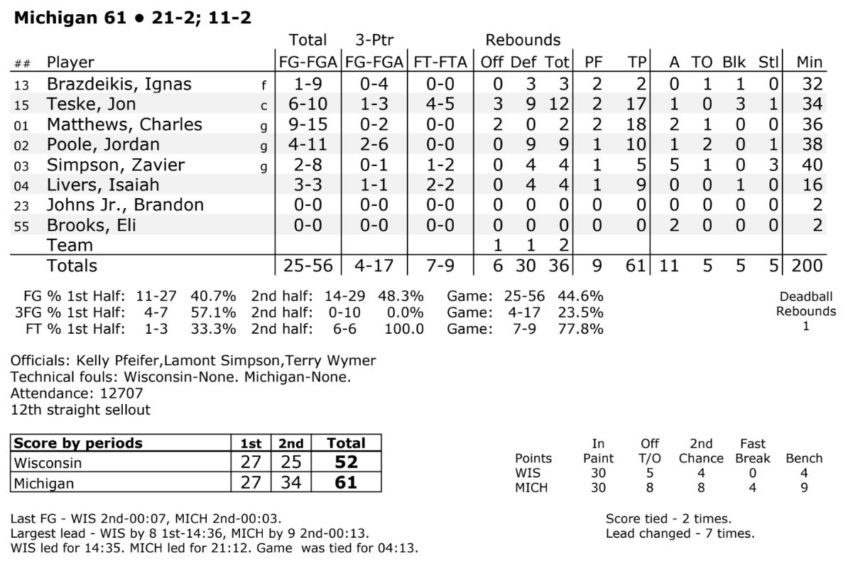 Game 24: Wisconsin at Michigan Recap - Michigan Basketball ...